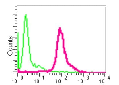 Flow Cytometry - Anti-Proapoptotic Caspase Adaptor Protein  [EPR11544] antibody (ab181205)