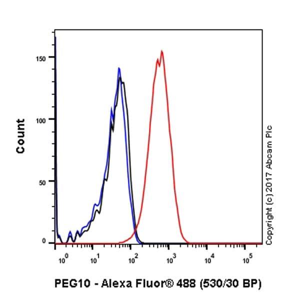 Flow Cytometry - Anti-PEG10/EDR antibody [EPR8156(2)] (ab181249)