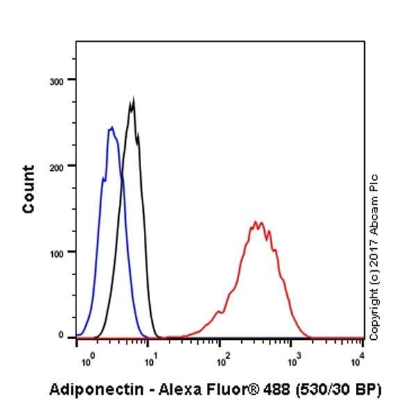 Flow Cytometry - Anti-Adiponectin antibody [EPR17019] (ab181281)