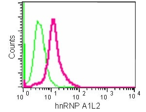 Flow Cytometry - Anti-Heterogeneous Nuclear Ribonucleoprotein (A1-like) antibody [EPR13673-33] (ab181337)