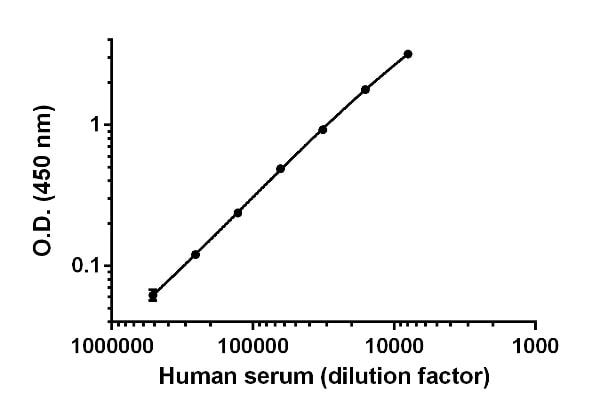 Titration of pooled Human serum within the working range of the assay.