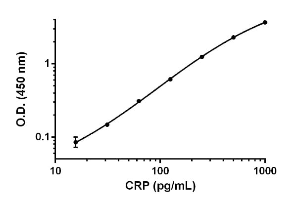 Example of CRP standard curve.