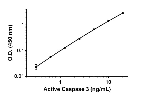 Example of Active Caspase-3 standard curve