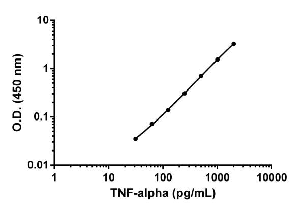 Example of TNF-alpha standard curve