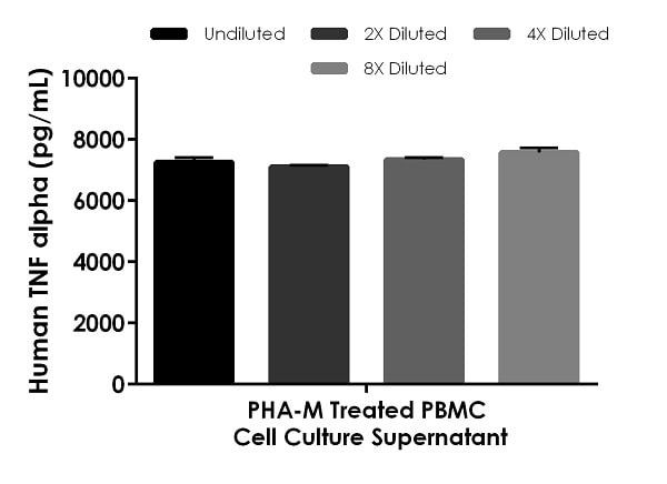 Interpolated concentrations of native TNF alpha in human PBMC cell culture supernatant samples.