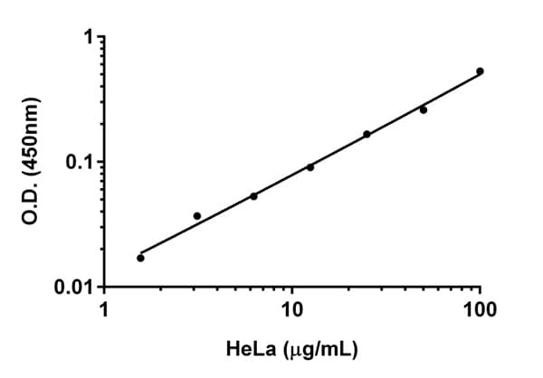 Titration of HeLa lysate within the working range of the AMPK-alpha 1 assay