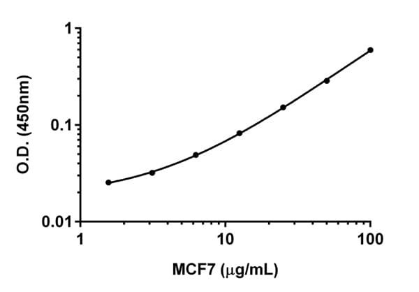 Titration of MCF7 lysate within the working range of the AMPK-alpha 1 assay