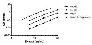 Titration of cell and tissue extracts within the working range of the assay.