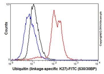 Flow Cytometry - Anti-Ubiquitin (linkage-specific K27) antibody [EPR17034] (ab181537)