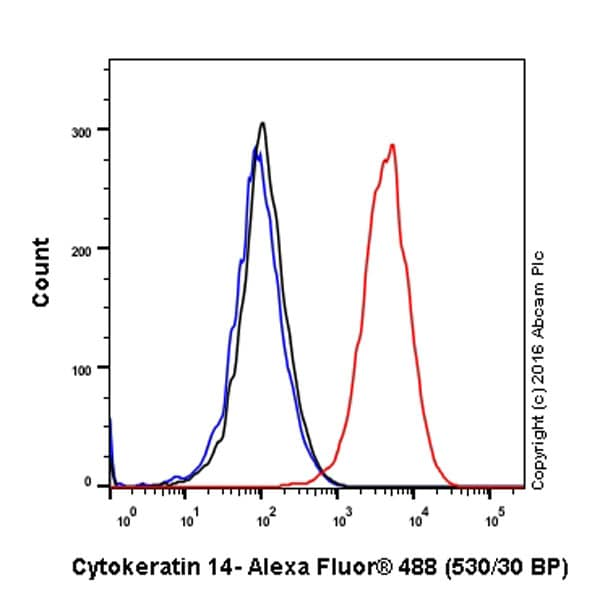 Flow Cytometry - Anti-Cytokeratin 14 antibody [EPR17350] - Cytoskeleton Marker (ab181595)