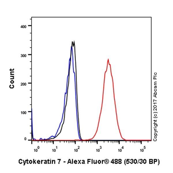 Flow Cytometry - Anti-Cytokeratin 7 antibody [EPR17078] - Cytoskeleton Marker (ab181598)