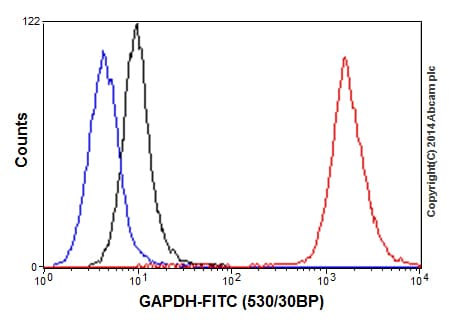 Flow Cytometry - Anti-GAPDH antibody [EPR16891] - Loading Control (ab181602)