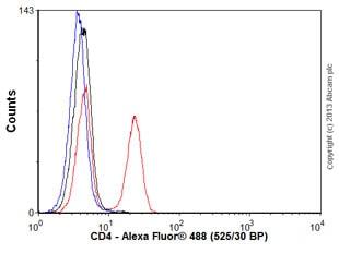 Flow Cytometry - Anti-CD4 antibody [EPR6855] - BSA and Azide free (ab181724)