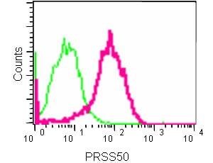 Flow Cytometry - Anti-TSP50 antibody [EPR8675(2)] (ab181993)