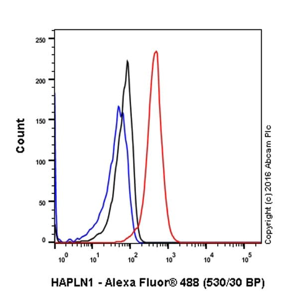 Flow Cytometry - Anti-HAPLN1 antibody [EPR6338] (ab181997)