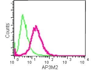 Flow Cytometry - Anti-AP3M2 antibody [EPR12966] (ab182000)
