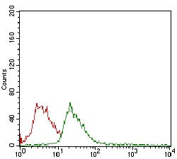 Flow Cytometry - Anti-CD14 antibody [4B4F12] (ab182032)