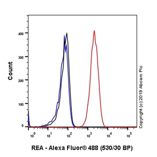 Flow Cytometry - Anti-REA antibody [EPR14523] (ab182139)