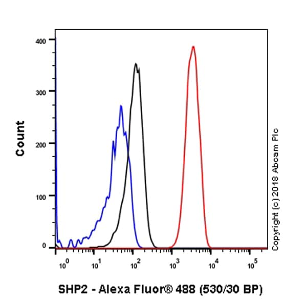 Flow Cytometry - Anti-SHP2 antibody [Y478] - BSA and Azide free (ab182179)