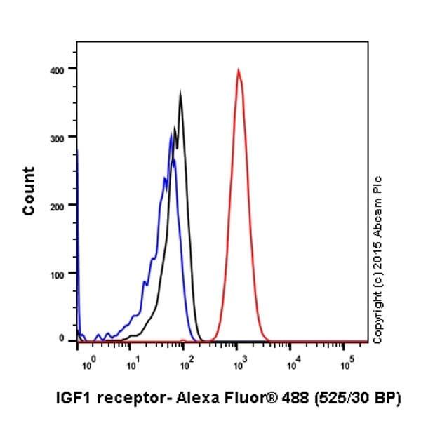 Flow Cytometry - Anti-IGF1 Receptor antibody [EPR19322] (ab182408)