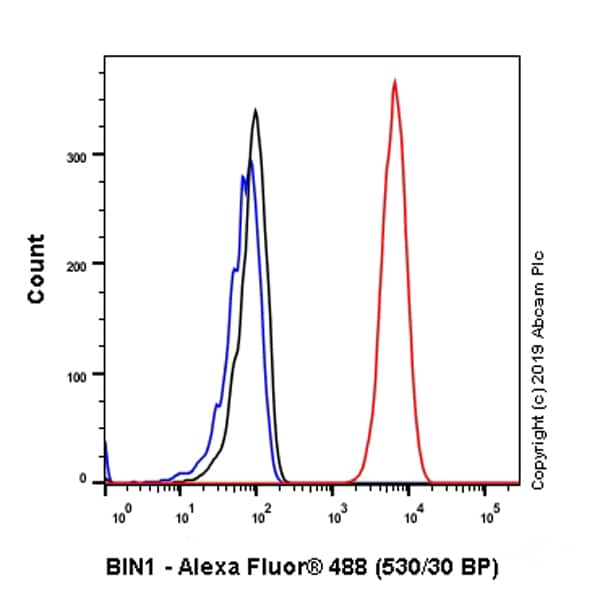 Flow Cytometry - Anti-BIN1 antibody [EPR13463] (ab182562)