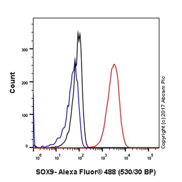 Flow Cytometry - Anti-SOX9 antibody [EPR12755] (ab182579)