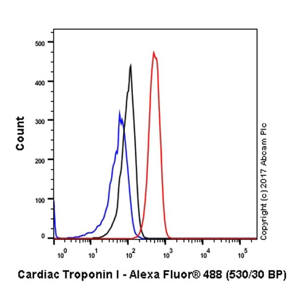 Flow Cytometry - Anti-Cardiac Troponin I antibody [EP1106Y] - BSA and Azide free (ab182616)