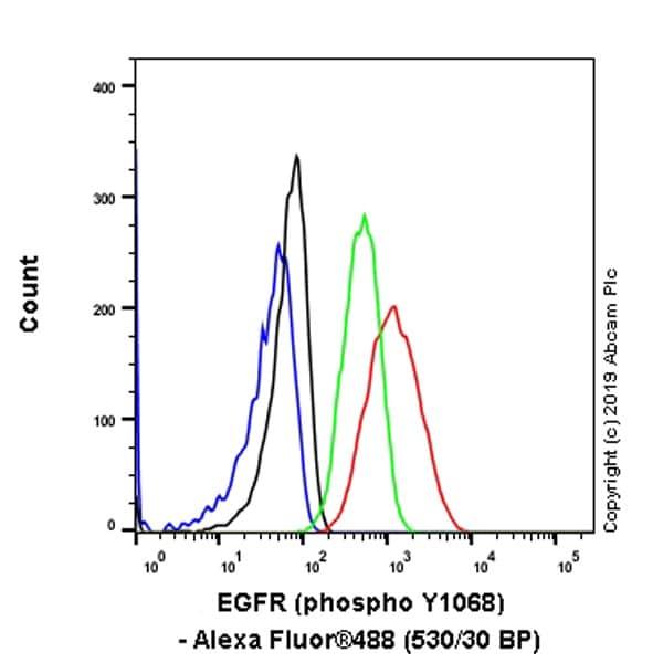 Flow Cytometry - Anti-EGFR (phospho Y1068) antibody [EP774Y] - BSA and Azide free (ab182618)