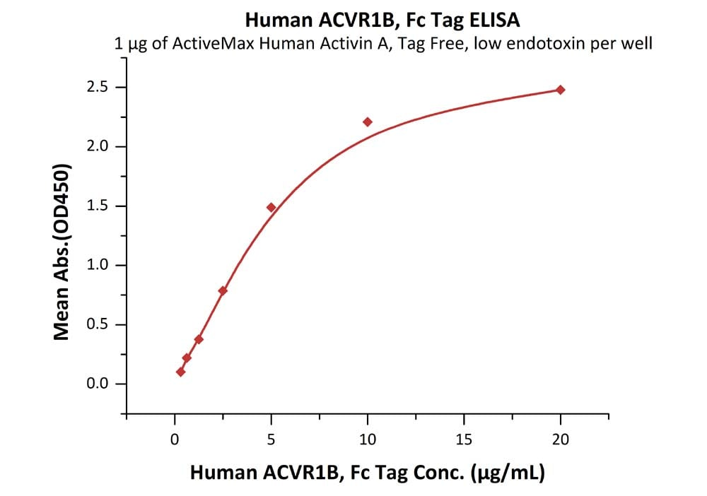 Functional Studies - Recombinant human Activin A Receptor Type IB/ALK-4 protein (Fc Chimera) (ab182676)