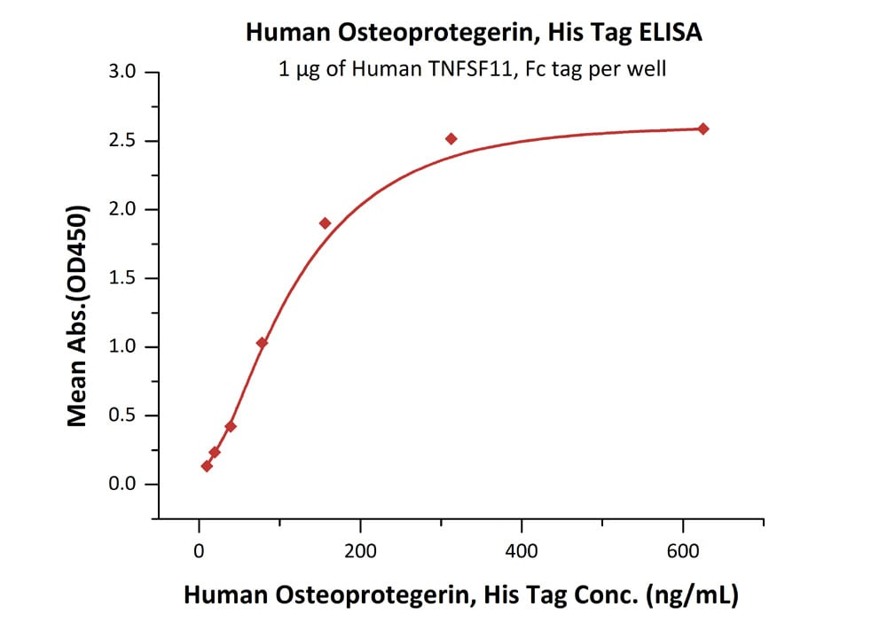 Functional Studies - Recombinant human Osteoprotegerin protein (ab182688)