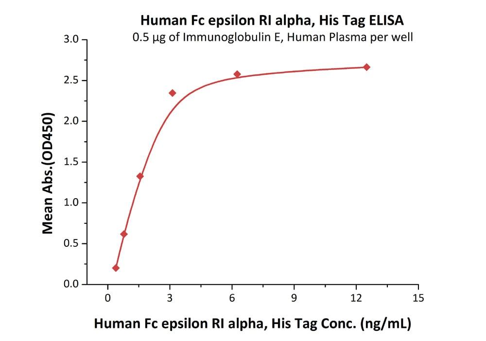 Functional Studies - Recombinant human Fc epsilon RI/FCER1A protein (ab182693)