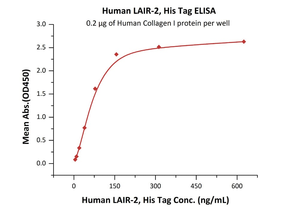 Functional Studies - Recombinant human LAIR2 protein (ab182705)