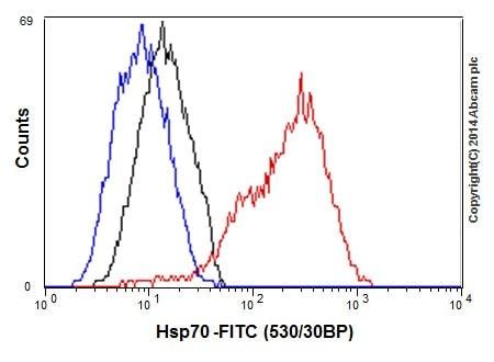 Flow Cytometry (Intracellular) - Anti-Hsp70 antibody [EPR17677] (ab182844)