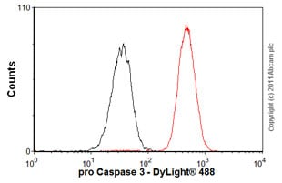 Flow Cytometry - Anti-pro Caspase-3 antibody [E61] - BSA and Azide free (ab183179)