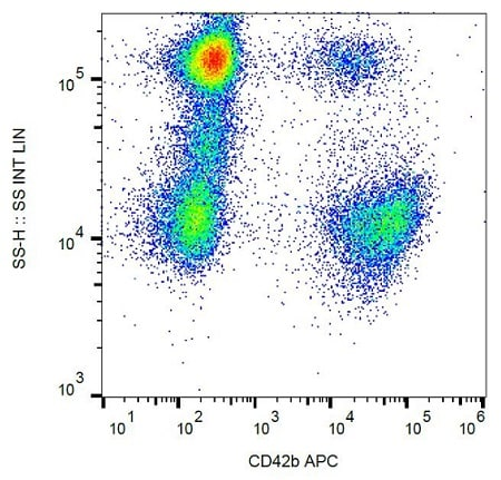 Flow Cytometry - Anti-CD42b antibody [HIP1], prediluted (Allophycocyanin) (ab183213)