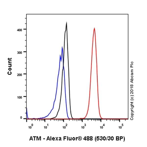 Flow Cytometry (Intracellular) - Anti-ATM antibody [SP224] (ab183324)