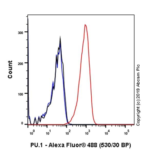 Flow Cytometry - Anti-PU.1/Spi1 antibody [SP238] (ab183327)