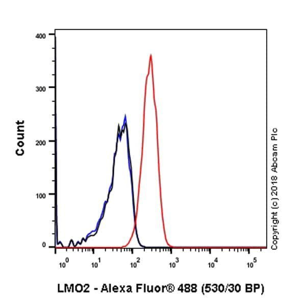 Flow Cytometry (Intracellular) - Anti-LMO2 antibody [SP51] - N-terminal (ab183328)