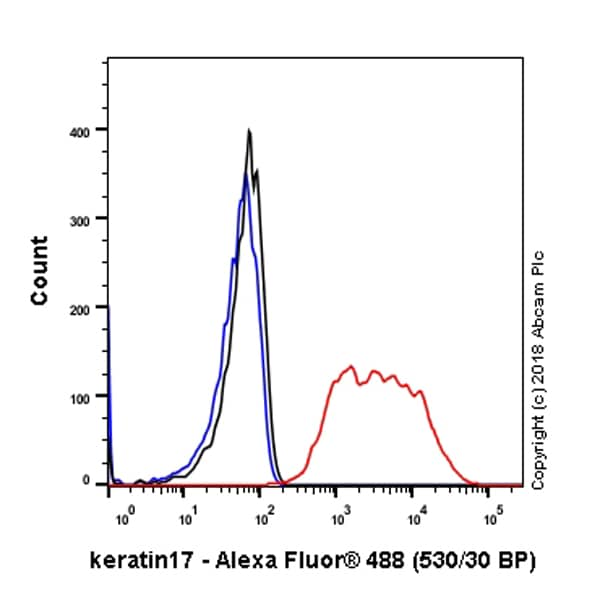 Flow Cytometry - Anti-Cytokeratin 17 antibody [SP95] - C-terminal (ab183330)