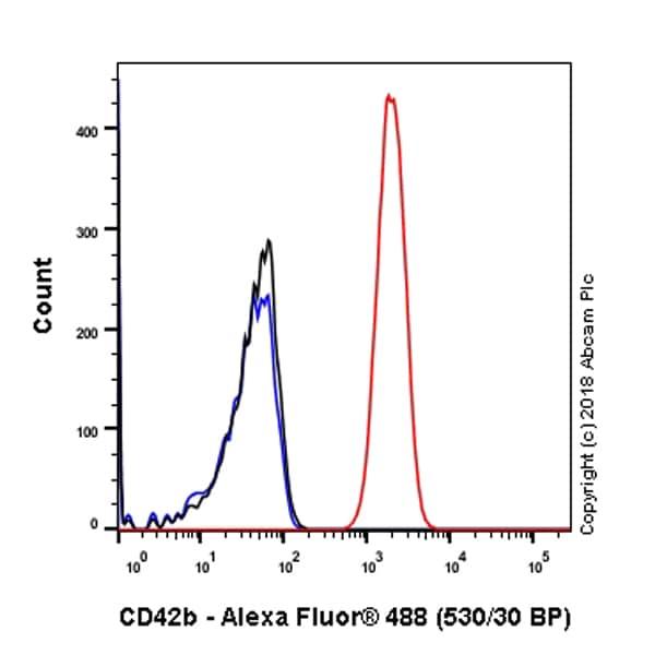 Flow Cytometry - Anti-CD42b antibody [SP219] (ab183345)