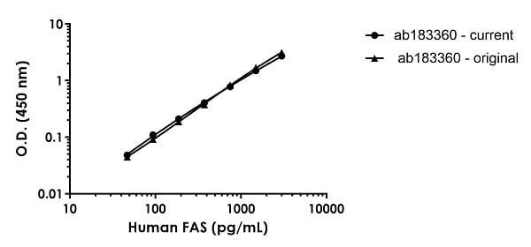 Human FAS standard curve comparison
