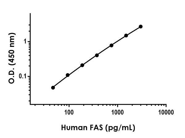 Example of human FAS standard curve in Sample Diluent NS.