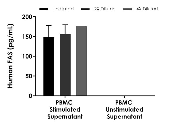 Interpolated concentrations of native FAS in human PBMC cell culture supernatant derived from cells seeded at 107 cells/mL and cultured in the presence or absence of 1.5% PHA for 36 hours.