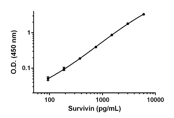 Example of Survivin standard curve for cell and tissue extract samples measurements.