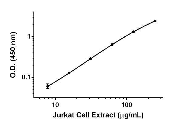 Titration of Jurkat cell extract within the working range of the assay.