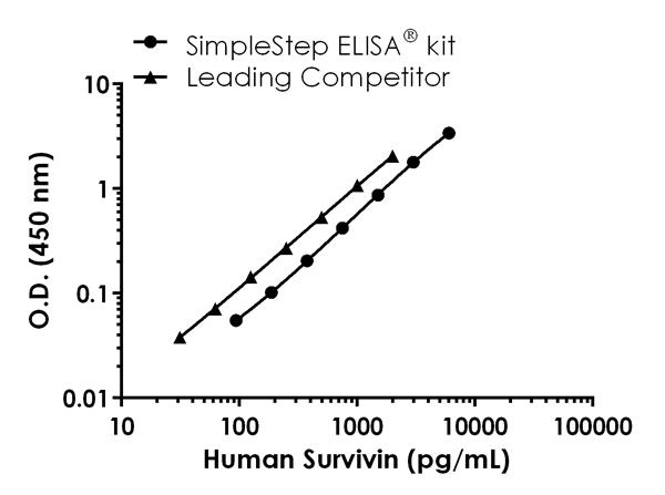 Human survivin standard curve comparison data.