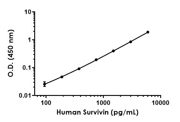 Example of human Survivin standard curve in Sample Diluent 75BP.