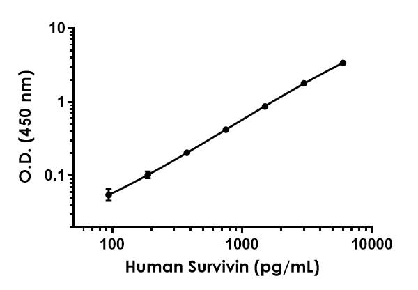 Example of human Survivin standard curve in Sample Diluent NS.
