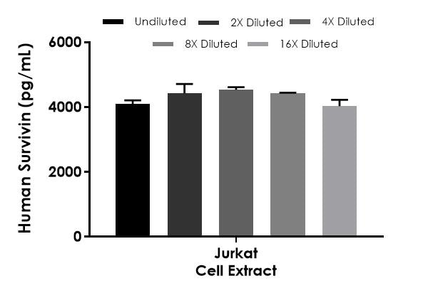 Interpolated concentrations of native Survivin in Jurkat cell extract samples based on a 250 µg/mL extract load.