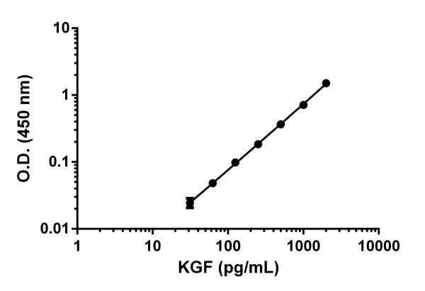 Example of KGF standard curve in sample diluent 25BS.